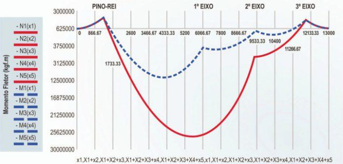 O gráfi co mostra o aumento do esforço (linha vermelha): o ponto crítico fi ca pouco antes do primeiro eixo